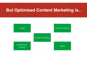 SEO in content marketing is